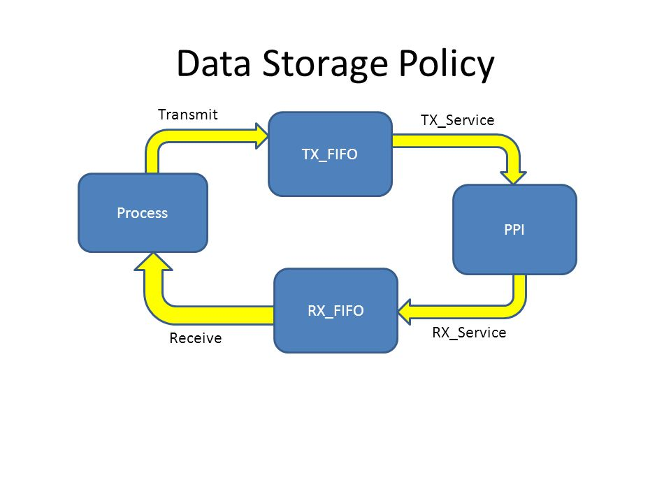 Data Storage Policy Transmit TX_Service TX_FIFO Process PPI RX_FIFO