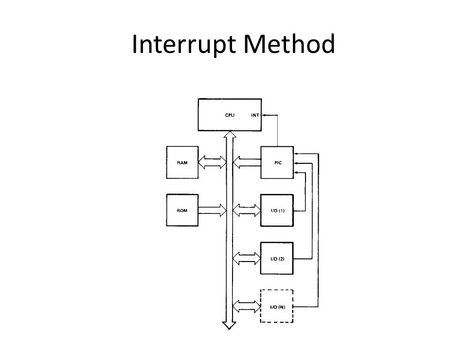 Interrupt Method