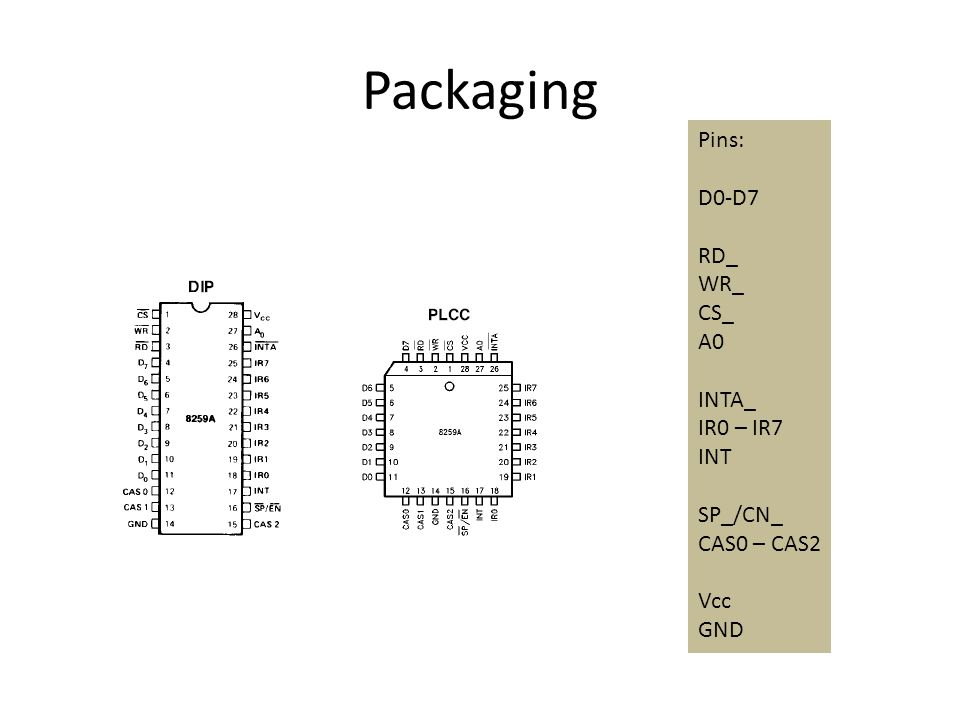 Packaging Pins: D0-D7 RD_ WR_ CS_ A0 INTA_ IR0 – IR7 INT SP_/CN_