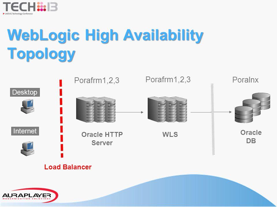 WebLogic High Availability Topology