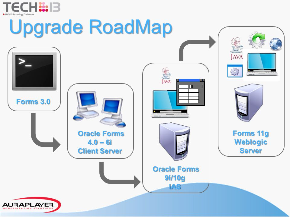 Upgrade RoadMap Forms 3.0 Oracle Forms Forms 11g 4.0 – 6i Weblogic