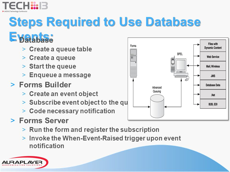 Steps Required to Use Database Events: