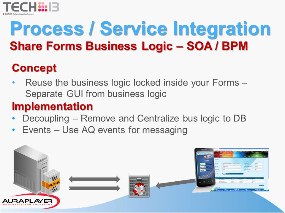 Process / Service Integration Share Forms Business Logic – SOA / BPM