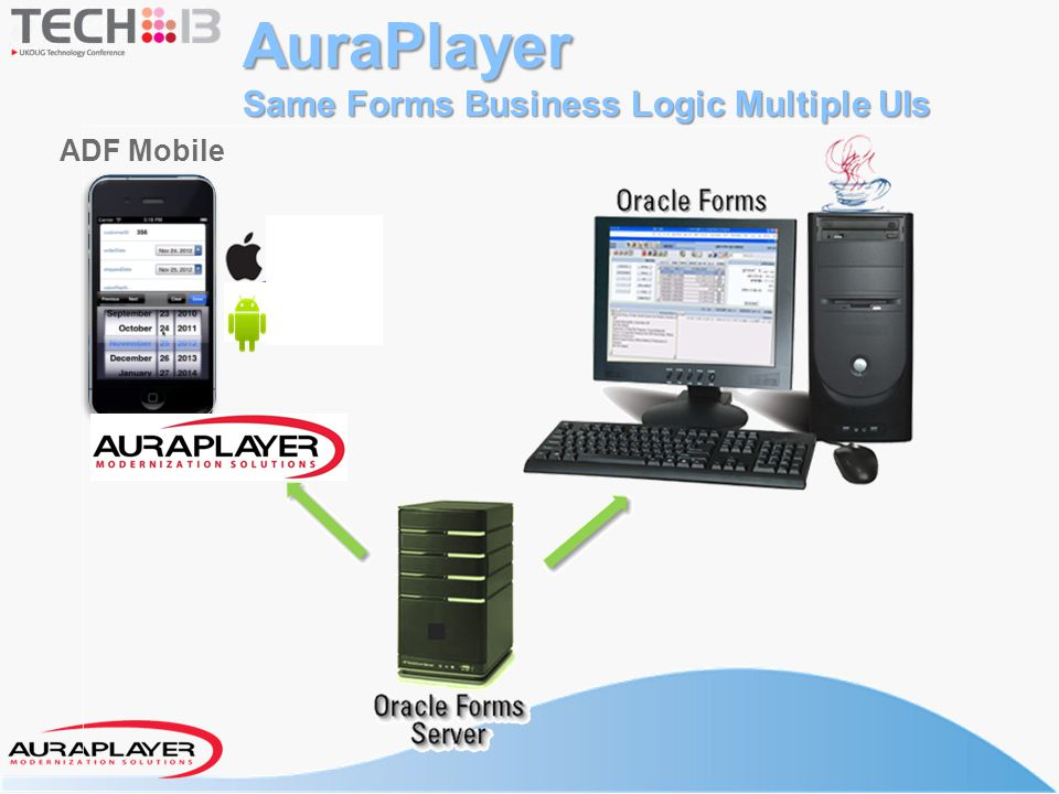 AuraPlayer Same Forms Business Logic Multiple UIs