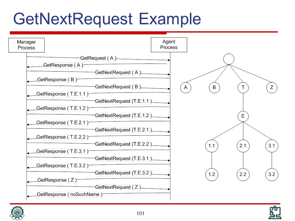 GetNextRequest Example
