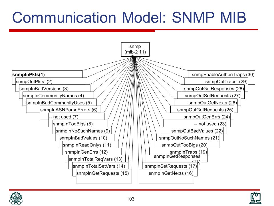 Communication Model: SNMP MIB