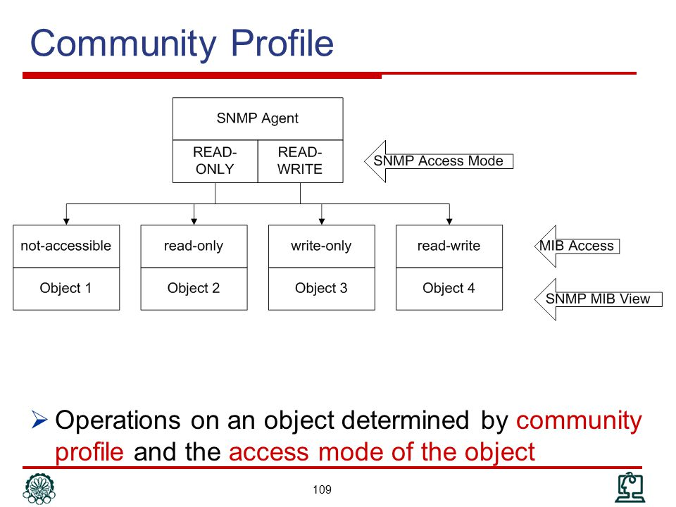 Community Profile Operations on an object determined by community profile and the access mode of the object.