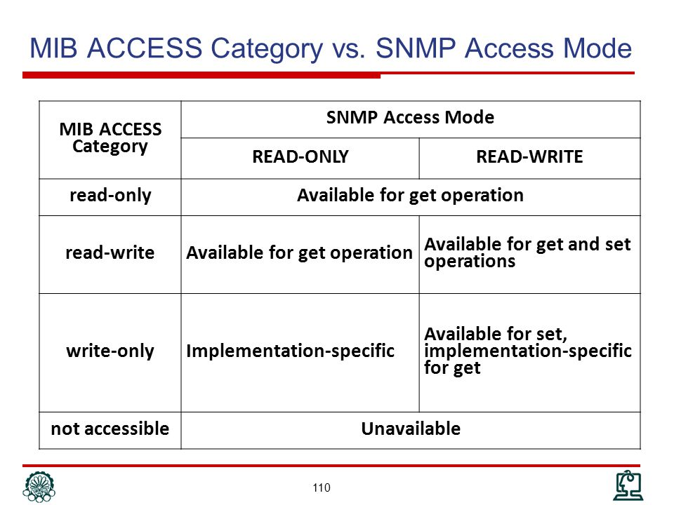 MIB ACCESS Category vs. SNMP Access Mode