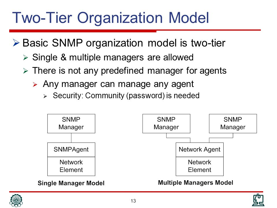 Two-Tier Organization Model
