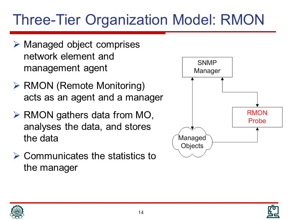 Three-Tier Organization Model: RMON