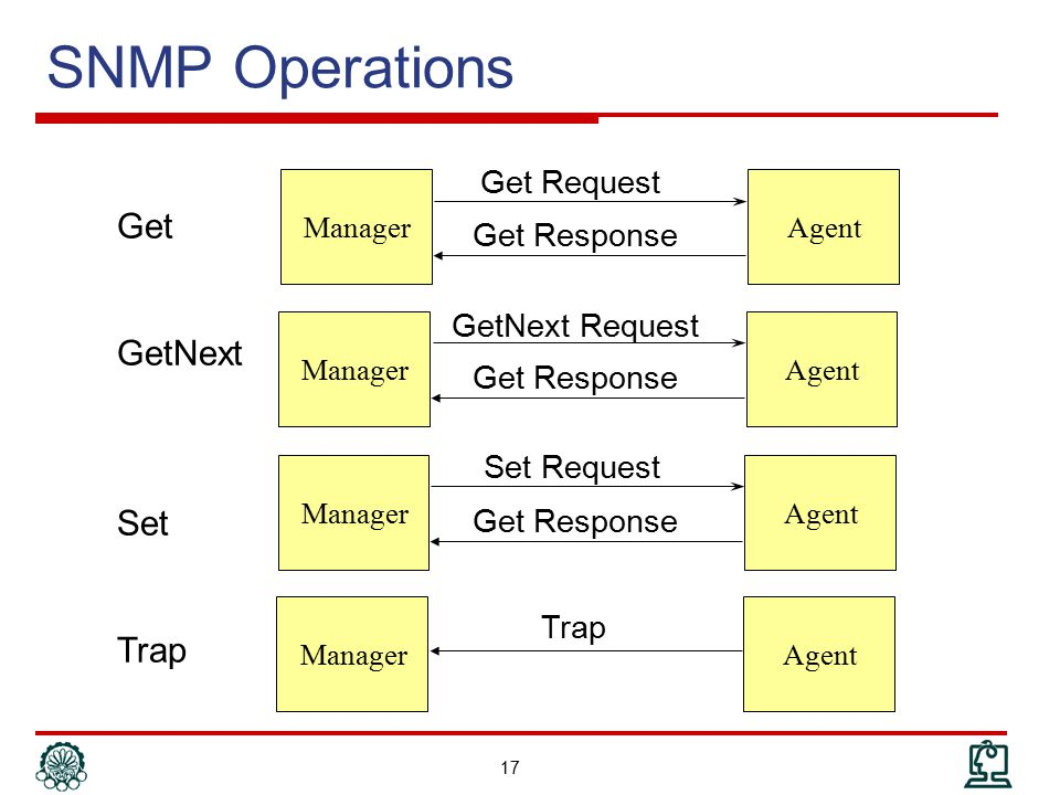 SNMP Operations Get GetNext Set Trap Get Request Get Response