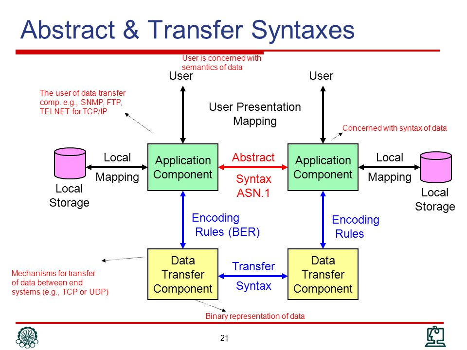 Abstract & Transfer Syntaxes