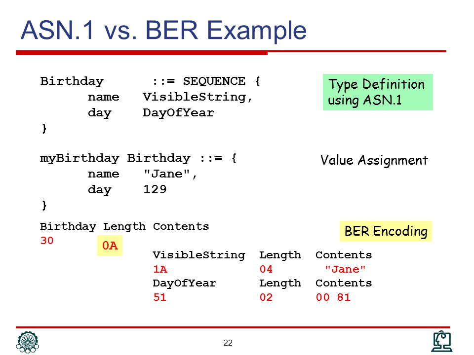 ASN.1 vs. BER Example Birthday ::= SEQUENCE { name VisibleString, day DayOfYear } Type Definition using ASN.1.