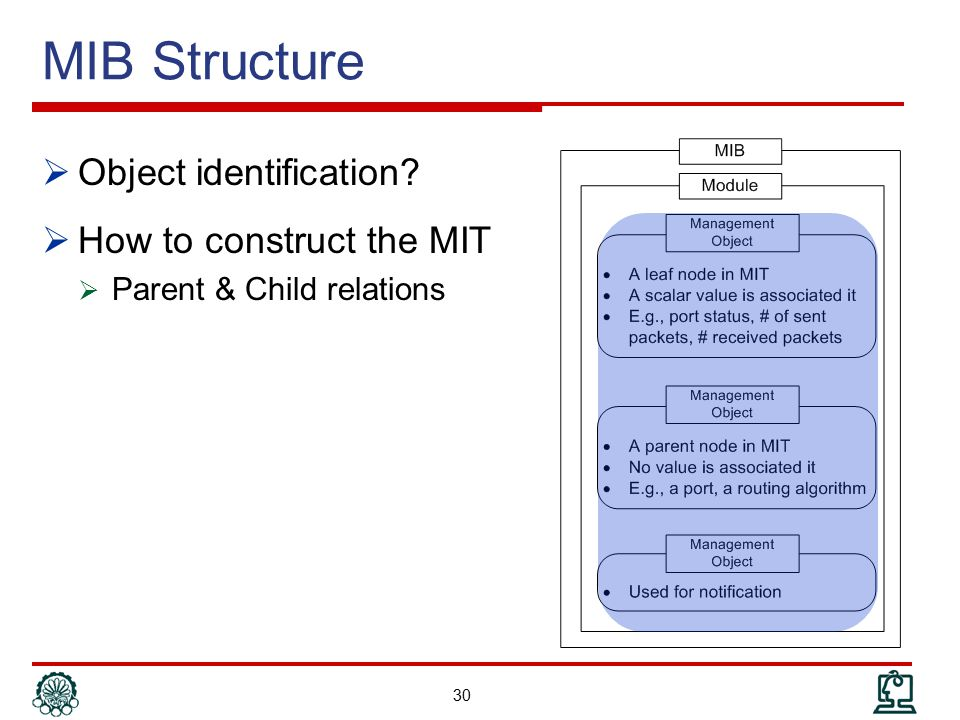 MIB Structure Object identification How to construct the MIT