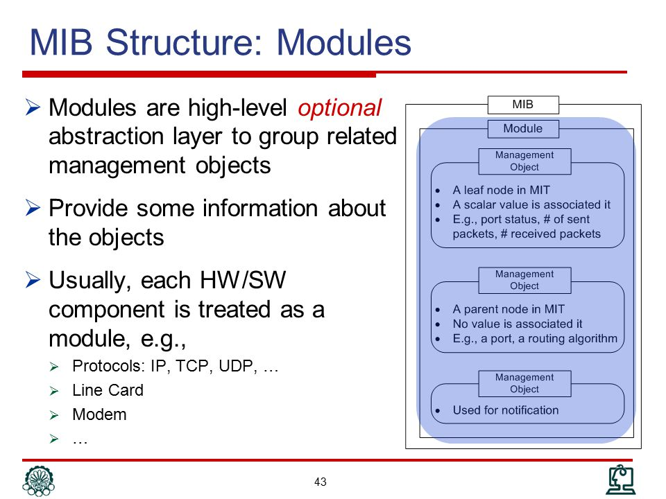 MIB Structure: Modules
