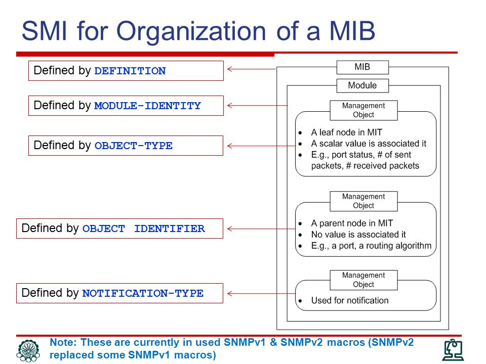 SMI for Organization of a MIB