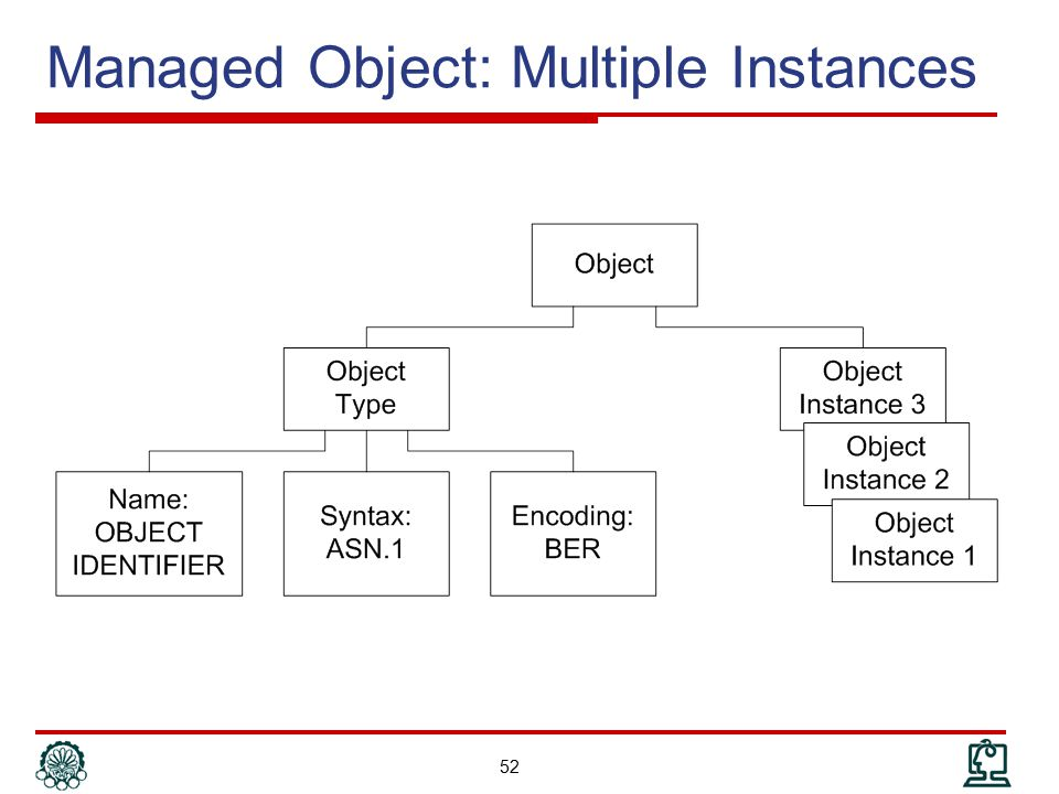Managed Object: Multiple Instances