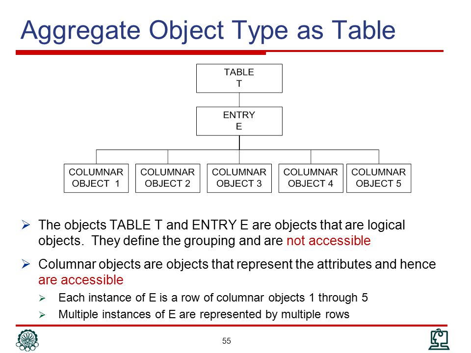 Aggregate Object Type as Table