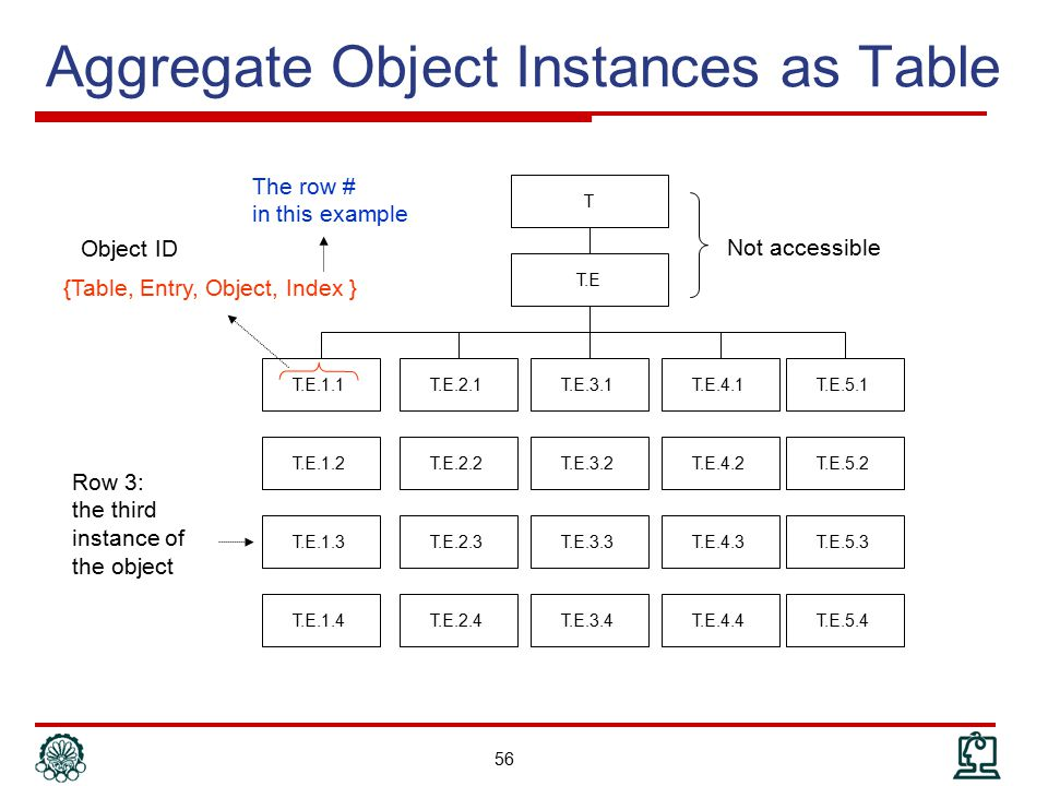 Aggregate Object Instances as Table