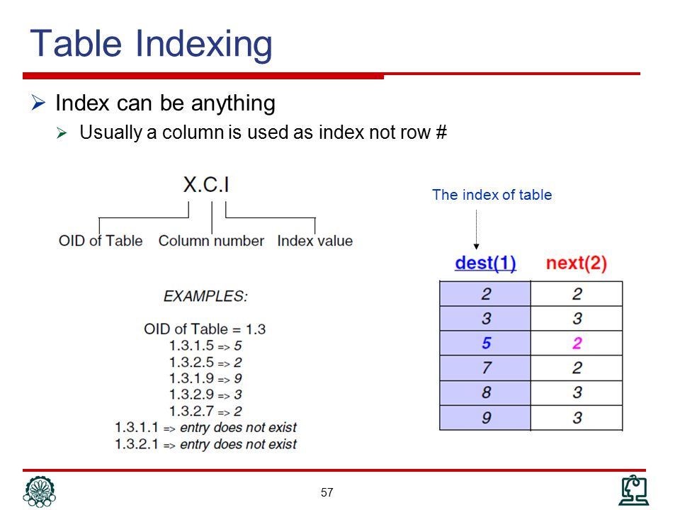 Table Indexing Index can be anything