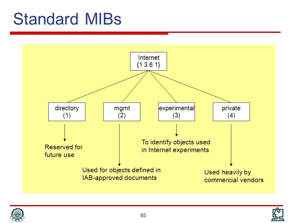 Standard MIBs To identify objects used in Internet experiments