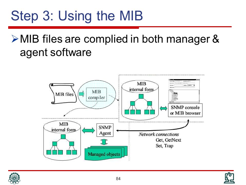Step 3: Using the MIB MIB files are complied in both manager & agent software