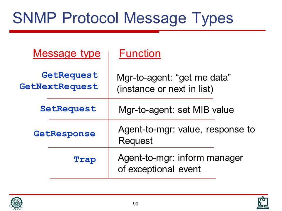 SNMP Protocol Message Types