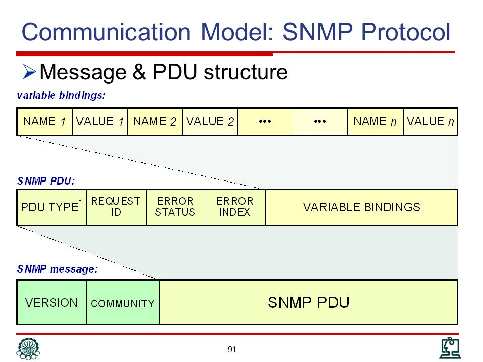 Communication Model: SNMP Protocol