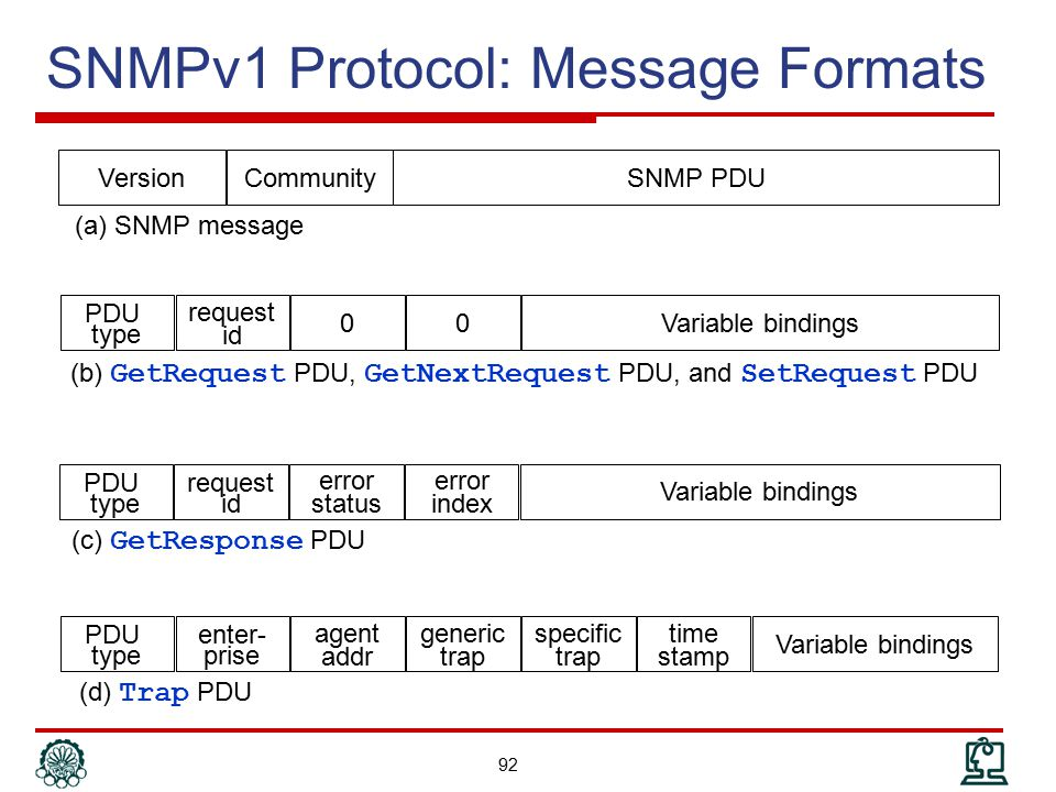 SNMPv1 Protocol: Message Formats