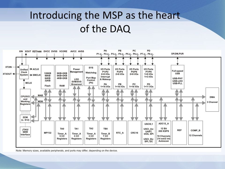 Introducing the MSP as the heart of the DAQ