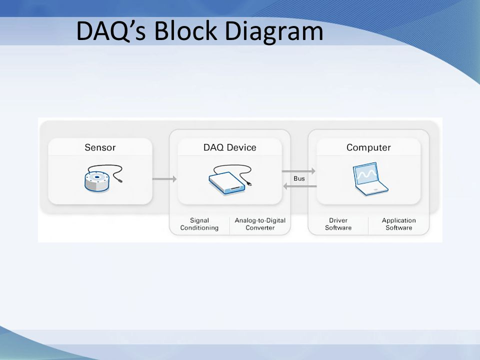 DAQ's Block Diagram