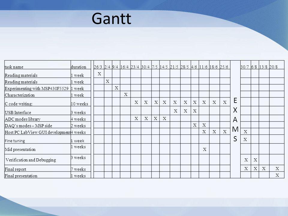 Gantt E X A M S task name duration 26/3 2/4 9/4 16/4 23/4 30/4 7/5