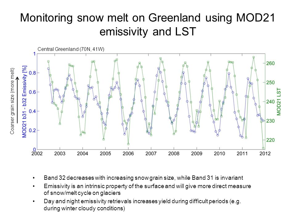 Monitoring snow melt on Greenland using MOD21 emissivity and LST