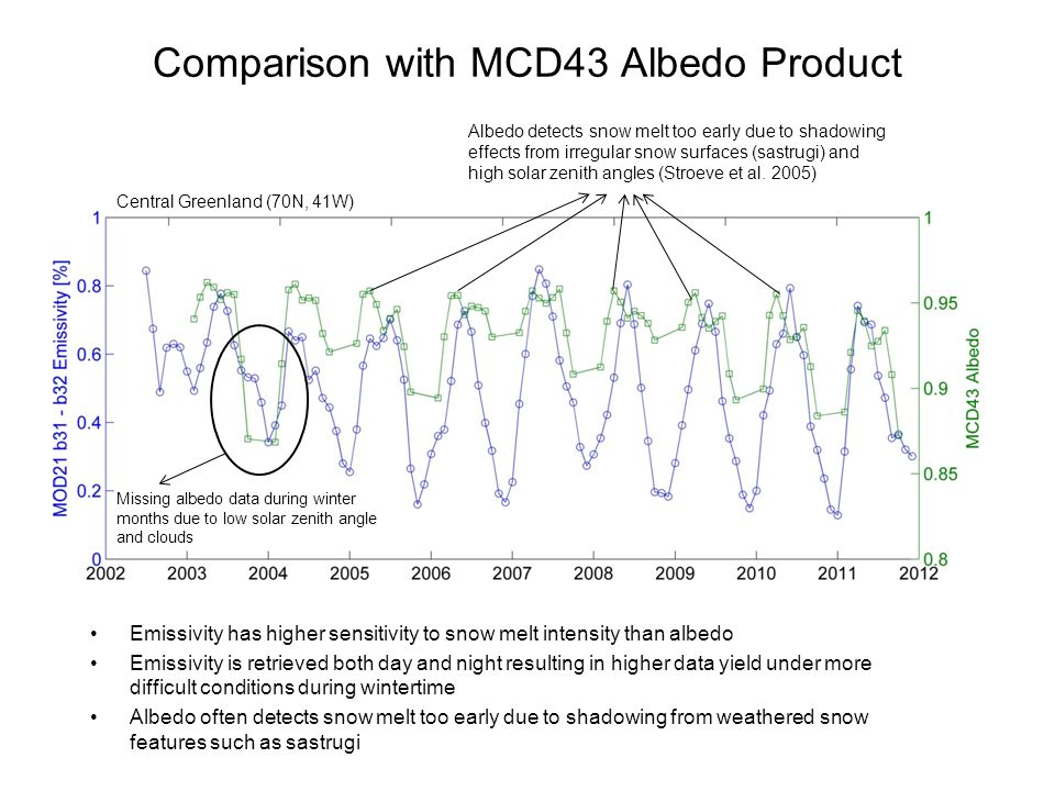 Comparison with MCD43 Albedo Product