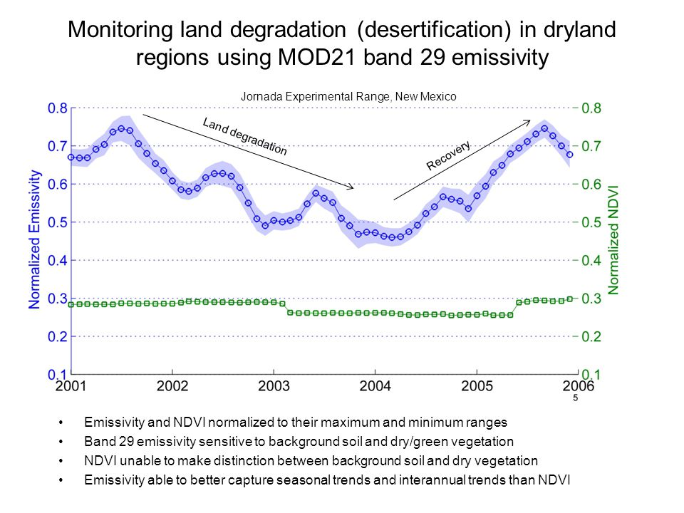 Monitoring land degradation (desertification) in dryland regions using MOD21 band 29 emissivity