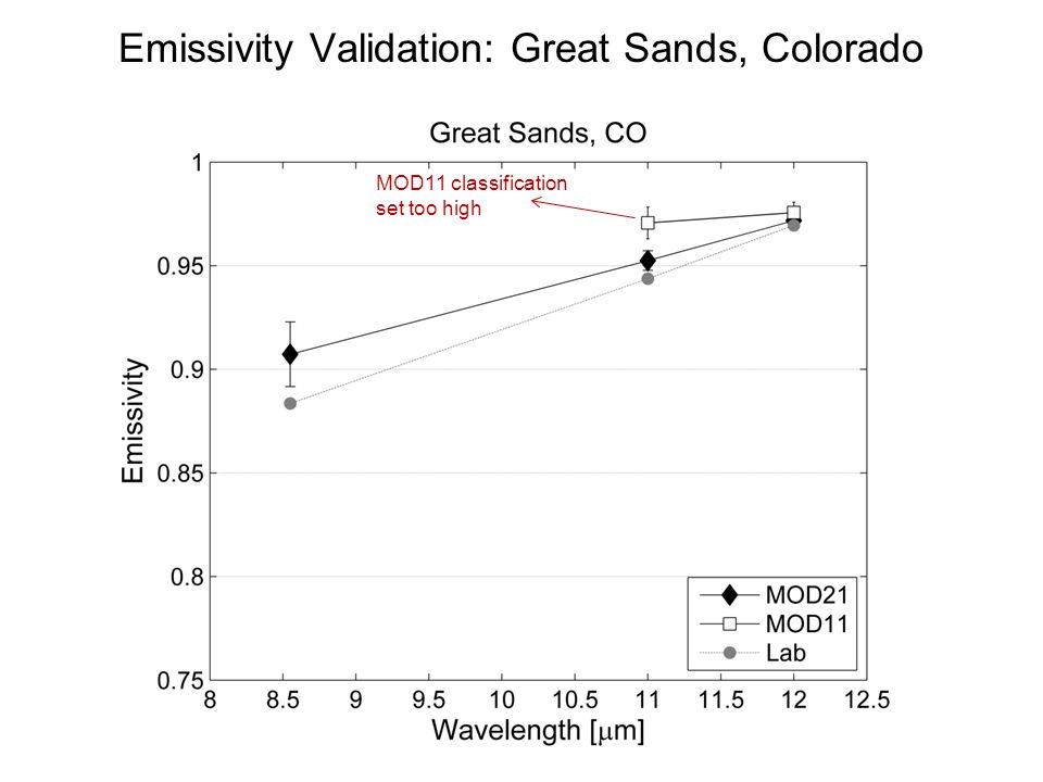 Emissivity Validation: Great Sands, Colorado