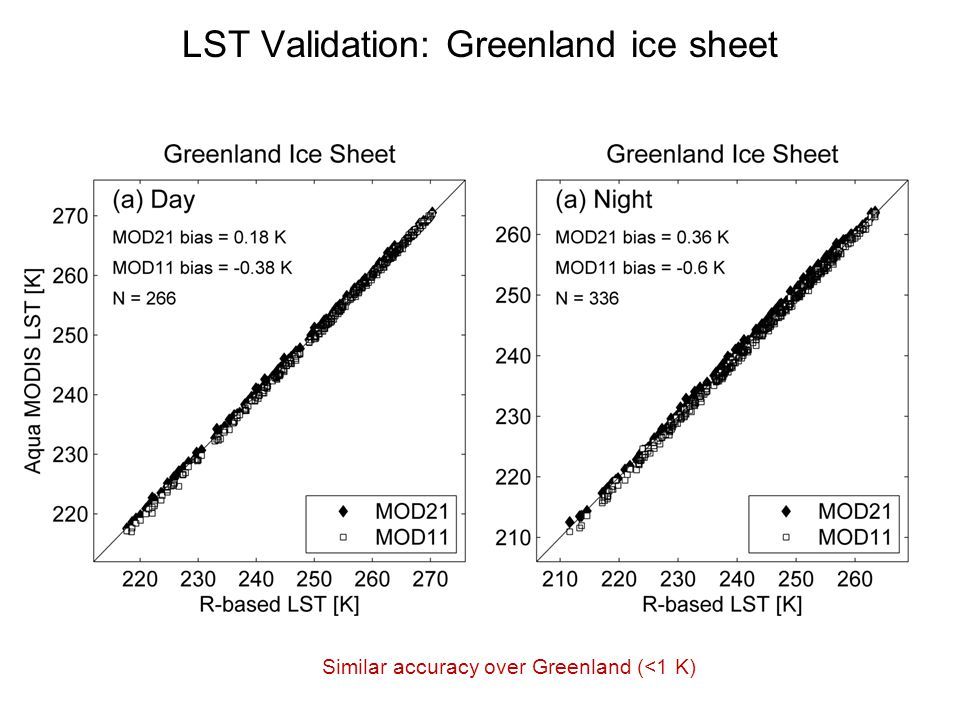 LST Validation: Greenland ice sheet