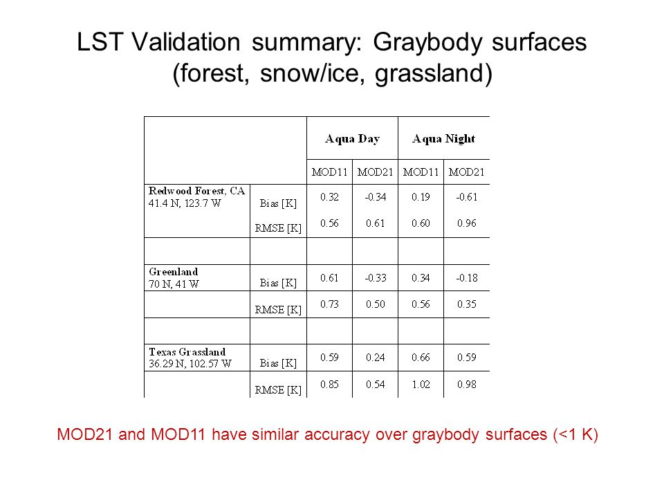 LST Validation summary: Graybody surfaces (forest, snow/ice, grassland)