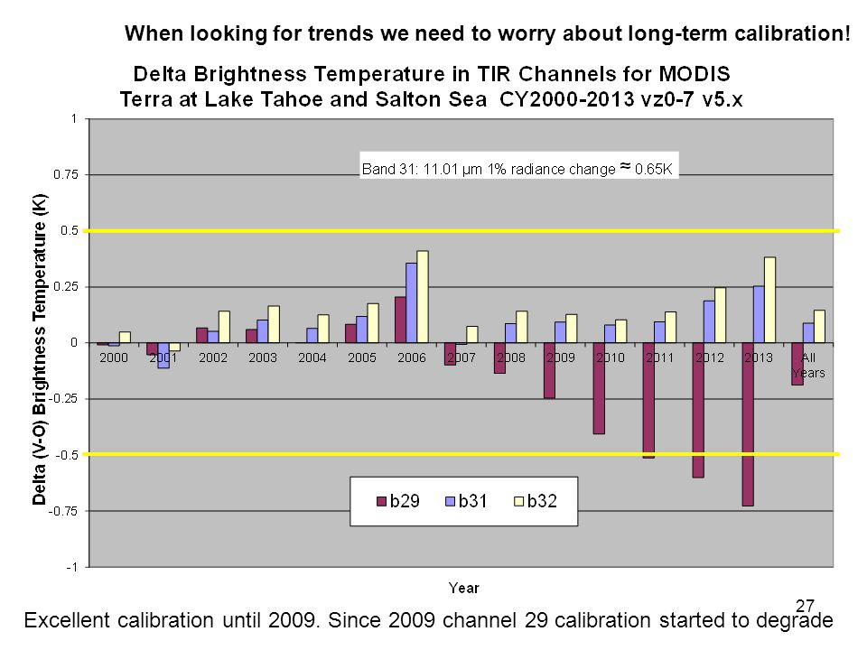 When looking for trends we need to worry about long-term calibration!
