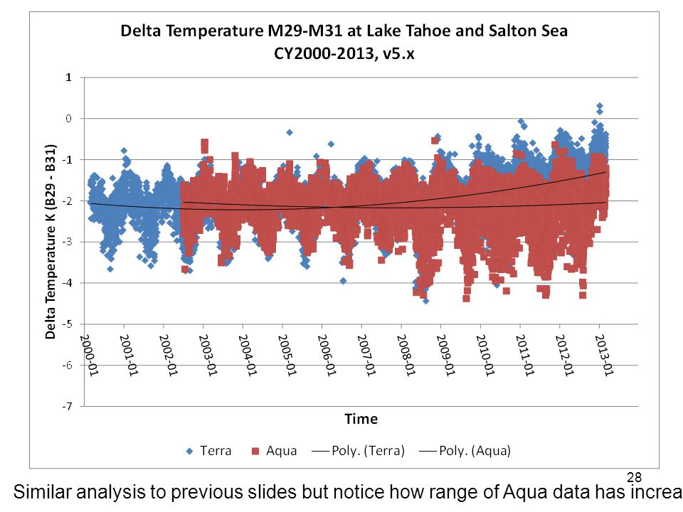 Similar analysis to previous slides but notice how range of Aqua data has increased
