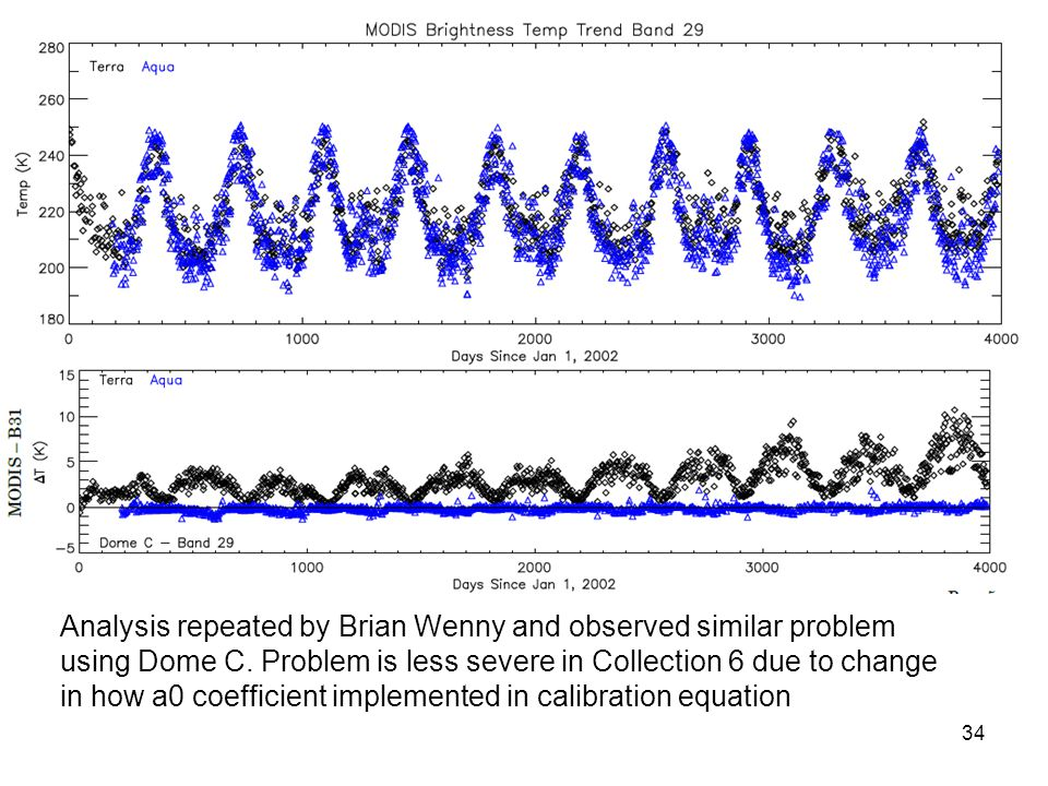 Analysis repeated by Brian Wenny and observed similar problem using Dome C.