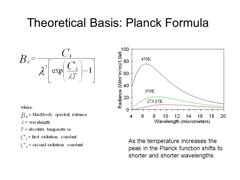 Theoretical Basis: Planck Formula