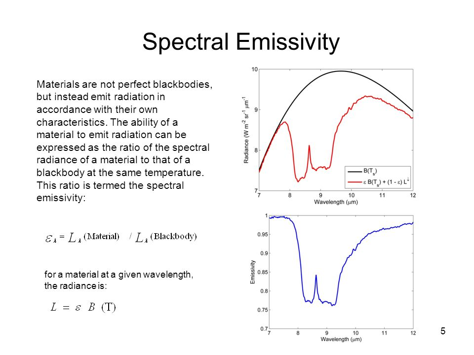 Spectral Emissivity