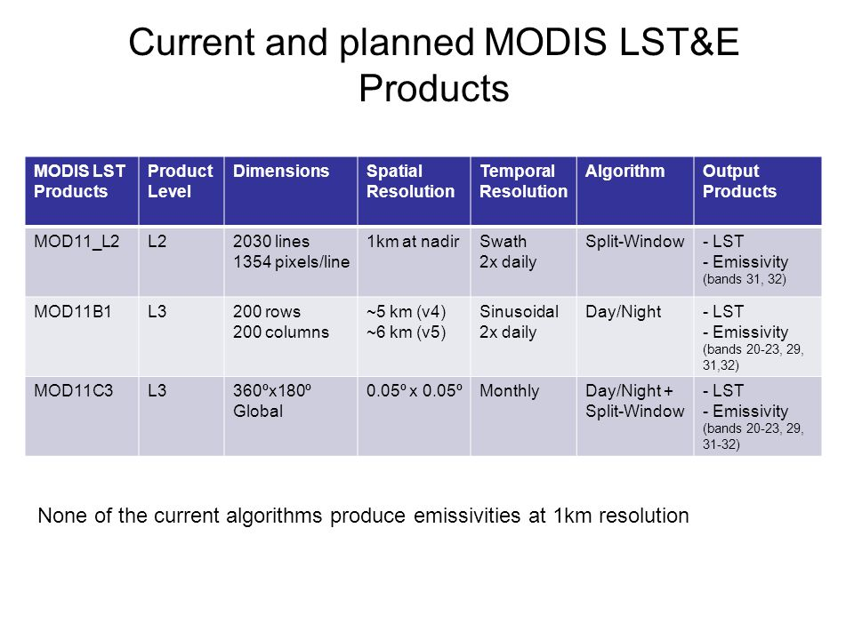 Current and planned MODIS LST&E Products
