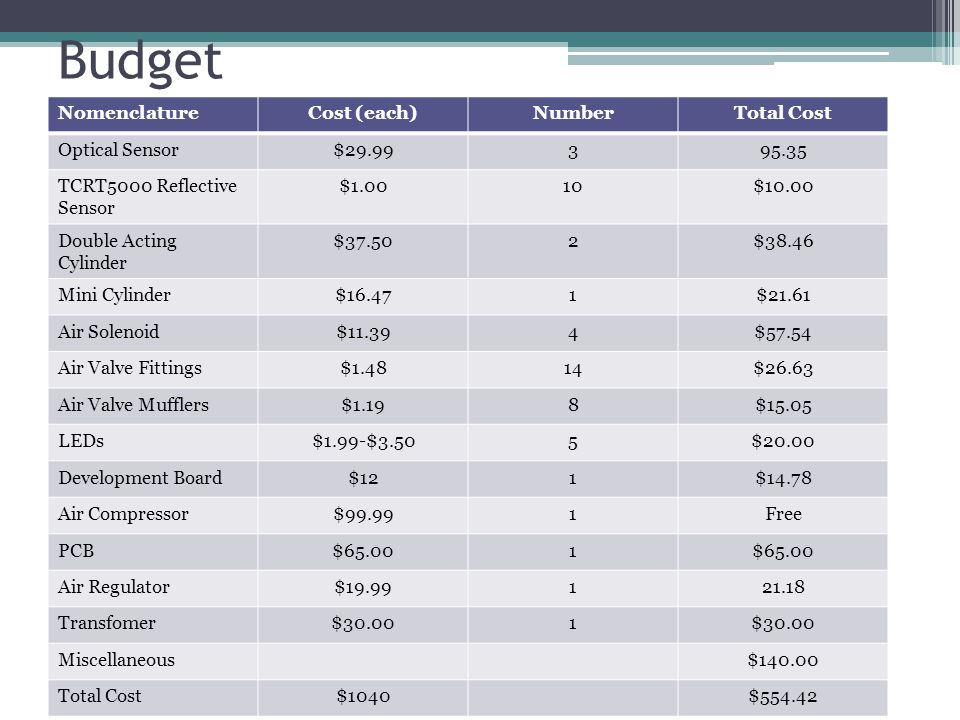 Budget Nomenclature Cost (each) Number Total Cost Optical Sensor