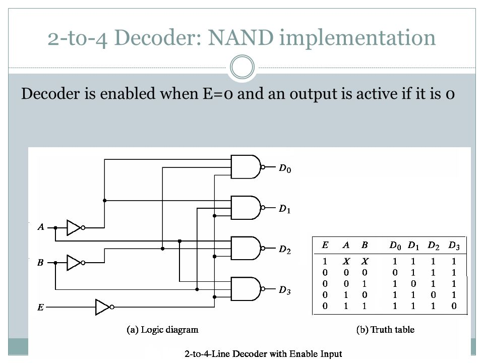 2-to-4 Decoder: NAND implementation