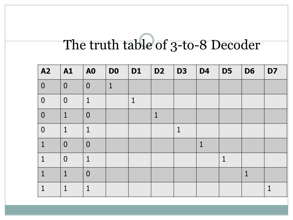 The truth table of 3-to-8 Decoder