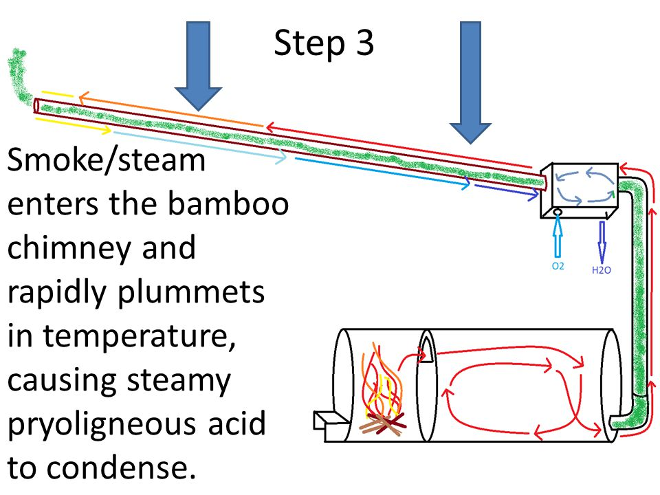 Step 3 Smoke/steam enters the bamboo chimney and rapidly plummets in temperature, causing steamy pryoligneous acid to condense.