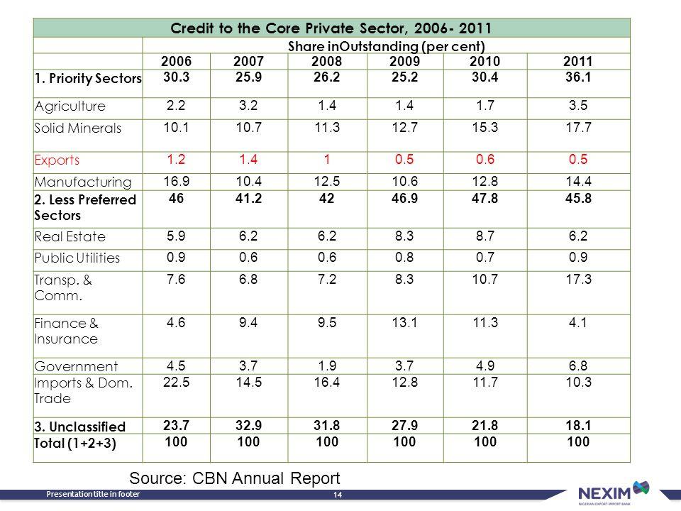 Source: CBN Annual Report