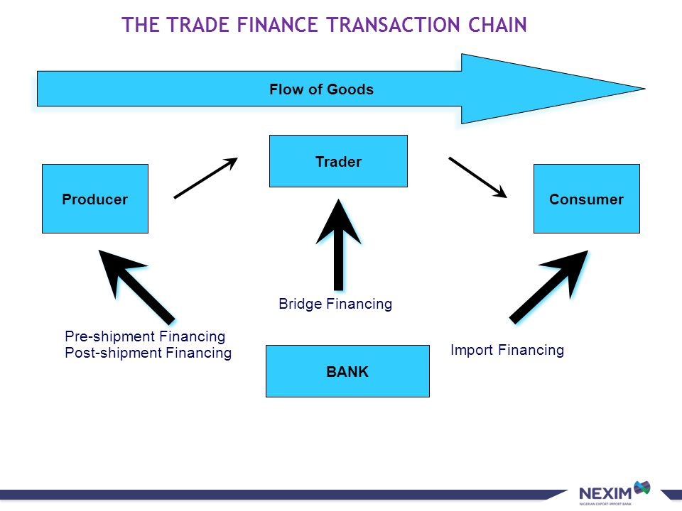 THE TRADE FINANCE TRANSACTION CHAIN